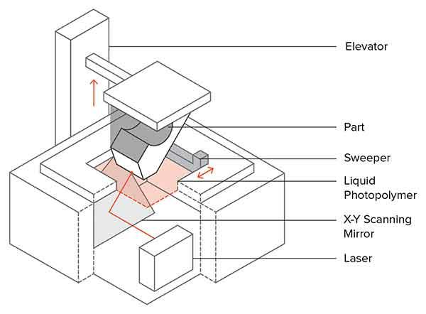 SLA 3D Принтиране